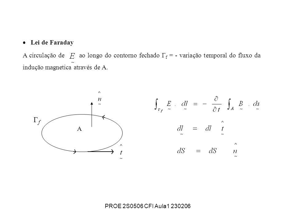 Lei de Faraday A circulação de ao longo do contorno fechado Гf = - variação temporal do fluxo da indução magnetica através de A.