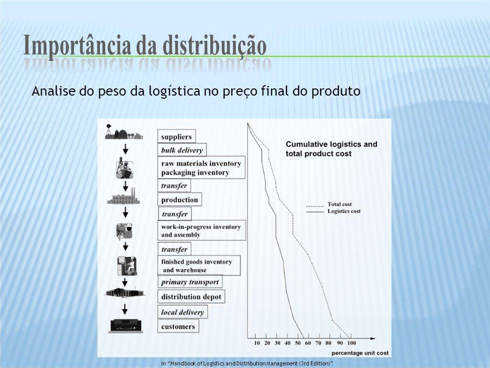 Importância da distribuição Importância da distribuição