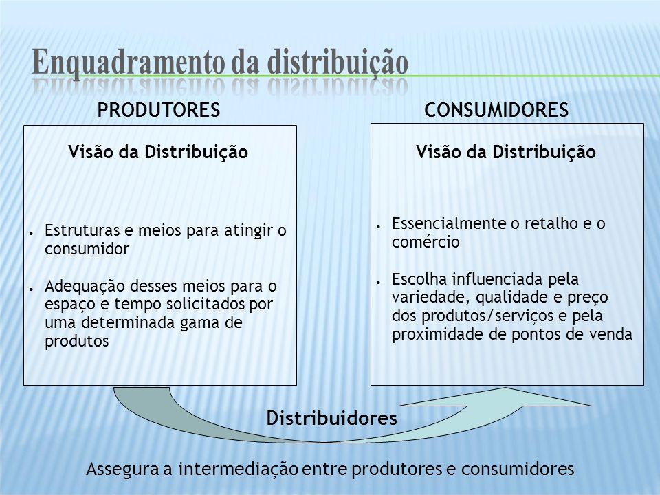 Enquadramento da distribuição Enquadramento da distribuição