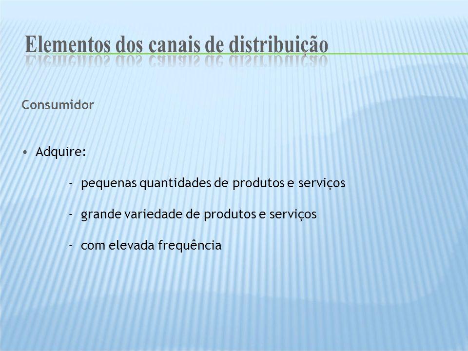 Elementos dos canais de distribuição