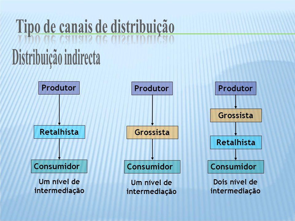 Tipo de canais de distribuição Tipo de canais de distribuição