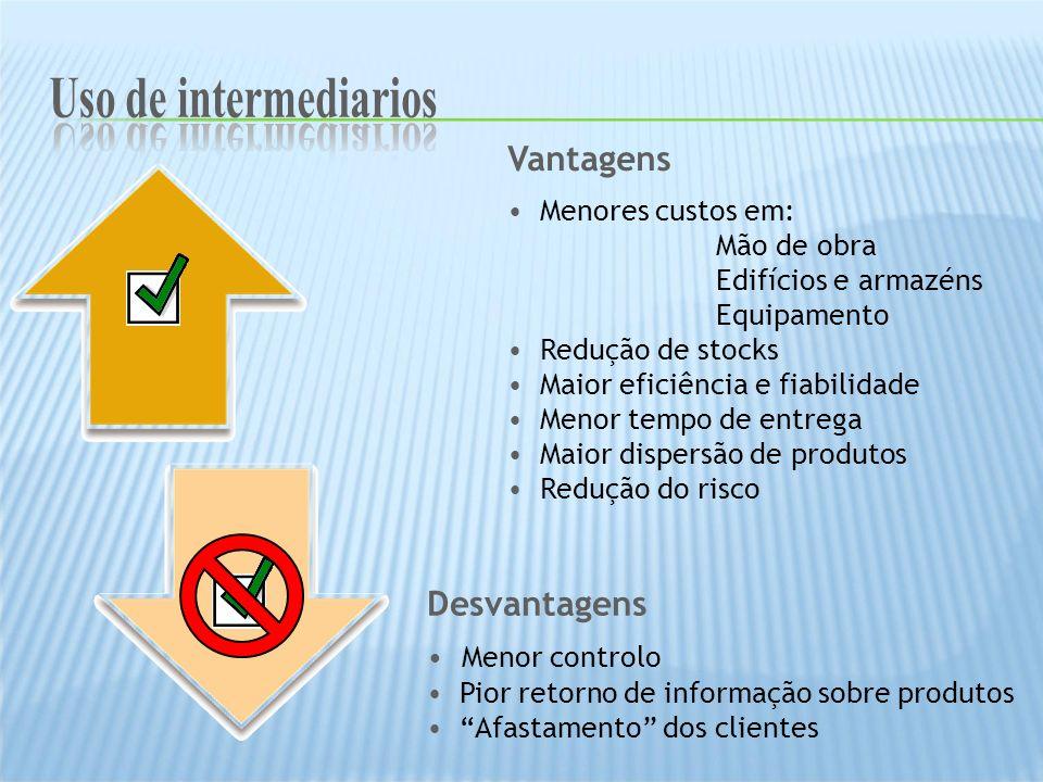 Uso de intermediarios Uso de intermediarios