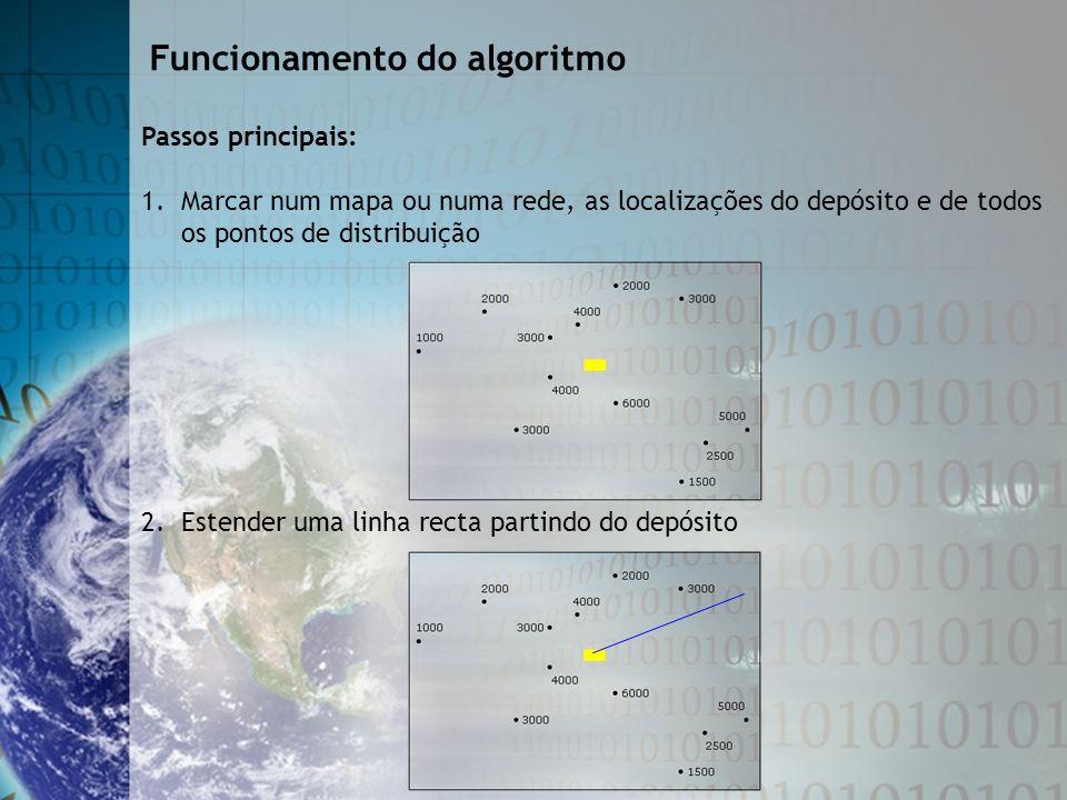 Funcionamento do algoritmo
