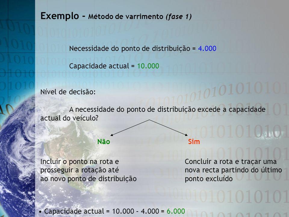 Exemplo - Método de varrimento (fase 1)