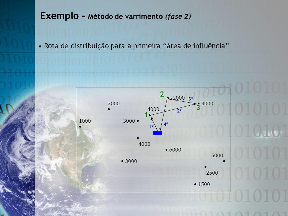 Exemplo - Método de varrimento Exemplo - Método de varrimento (fase 2)