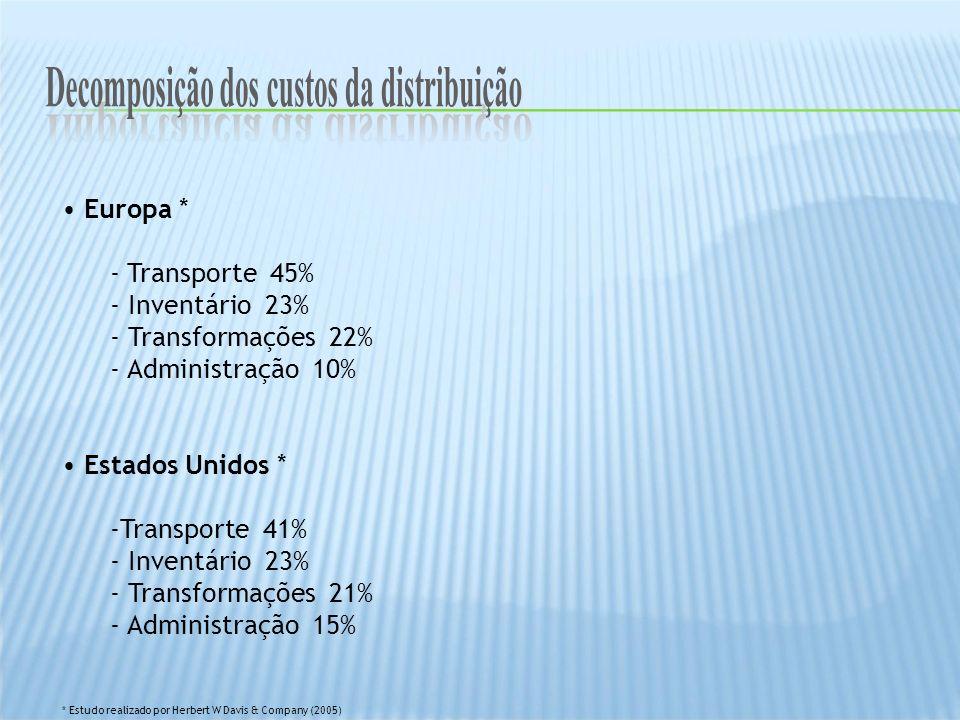 Decomposição dos custos da distribuição Importância da distribuição