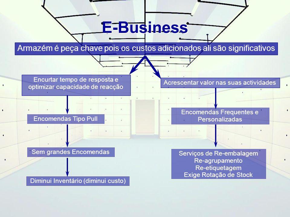 E-BusinessArmazém é peça chave pois os custos adicionados ali são significativos. Encurtar tempo de resposta e optimizar capacidade de reacção.