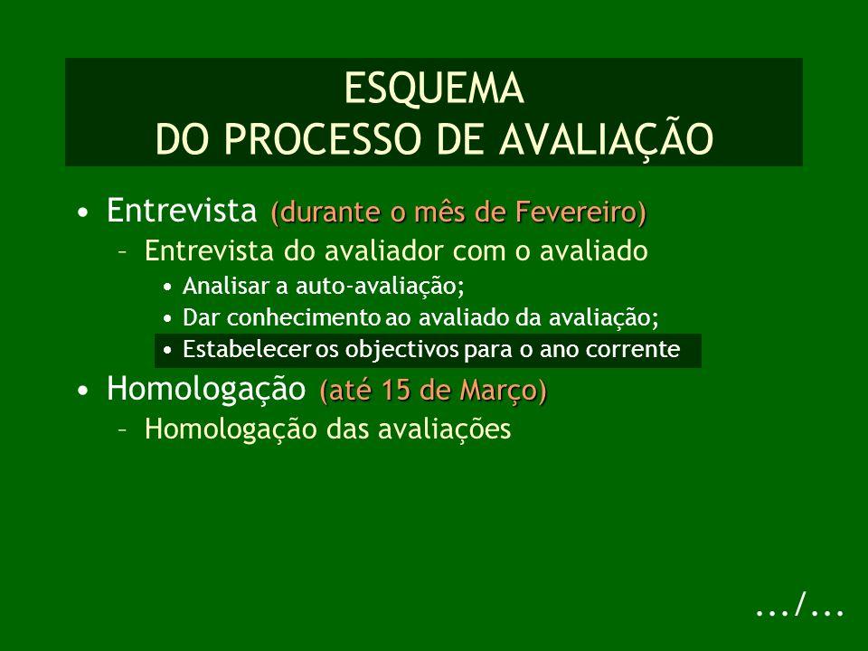 ESQUEMA DO PROCESSO DE AVALIAÇÃO