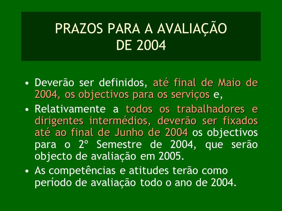 PRAZOS PARA A AVALIAÇÃO DE 2004