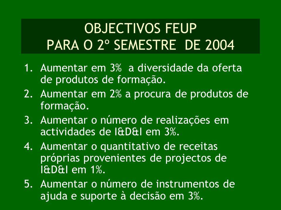 OBJECTIVOS FEUP PARA O 2º SEMESTRE DE 2004