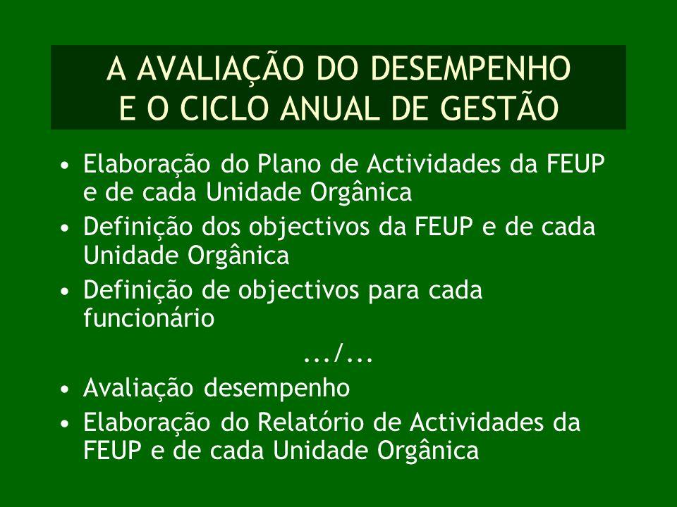 A AVALIAÇÃO DO DESEMPENHO E O CICLO ANUAL DE GESTÃO