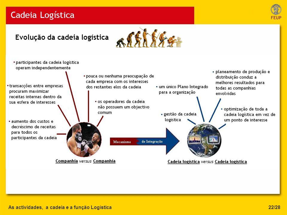 Cadeia Logística Evolução da cadeia logística