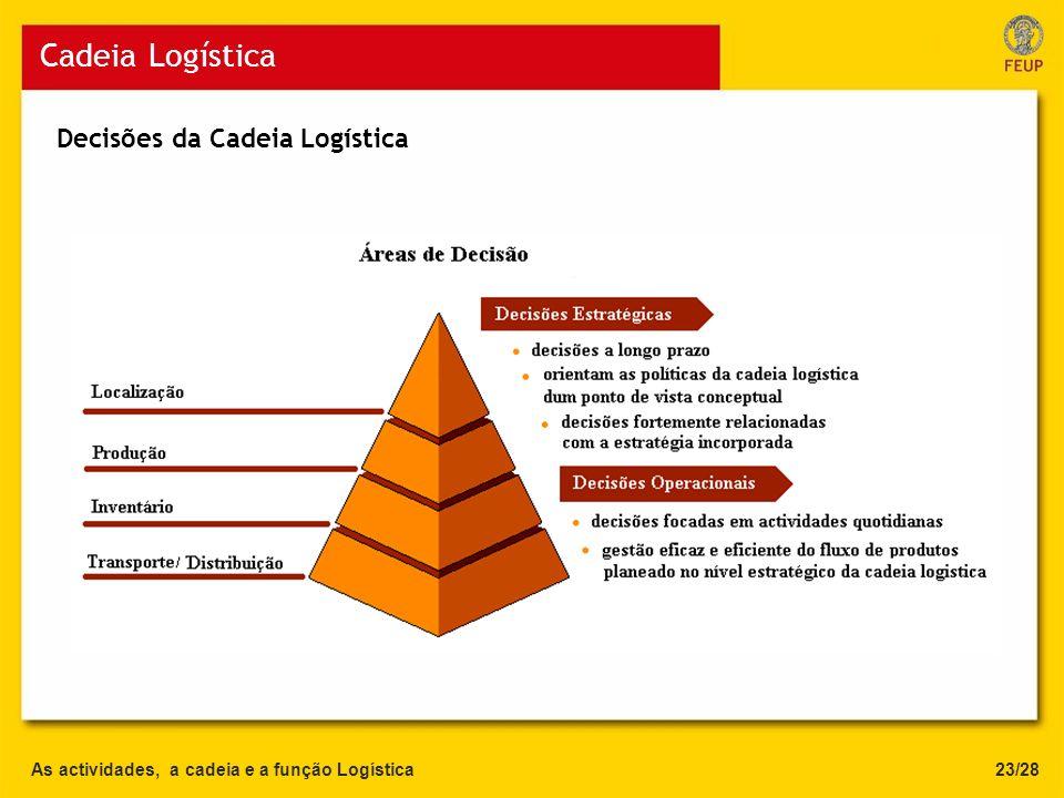 Cadeia Logística Decisões da Cadeia Logística