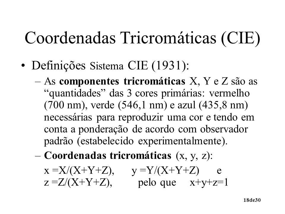 Coordenadas Tricromáticas (CIE)