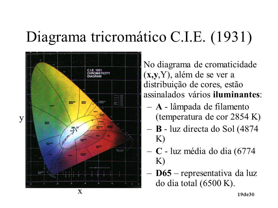 Diagrama tricromático C.I.E. (1931)