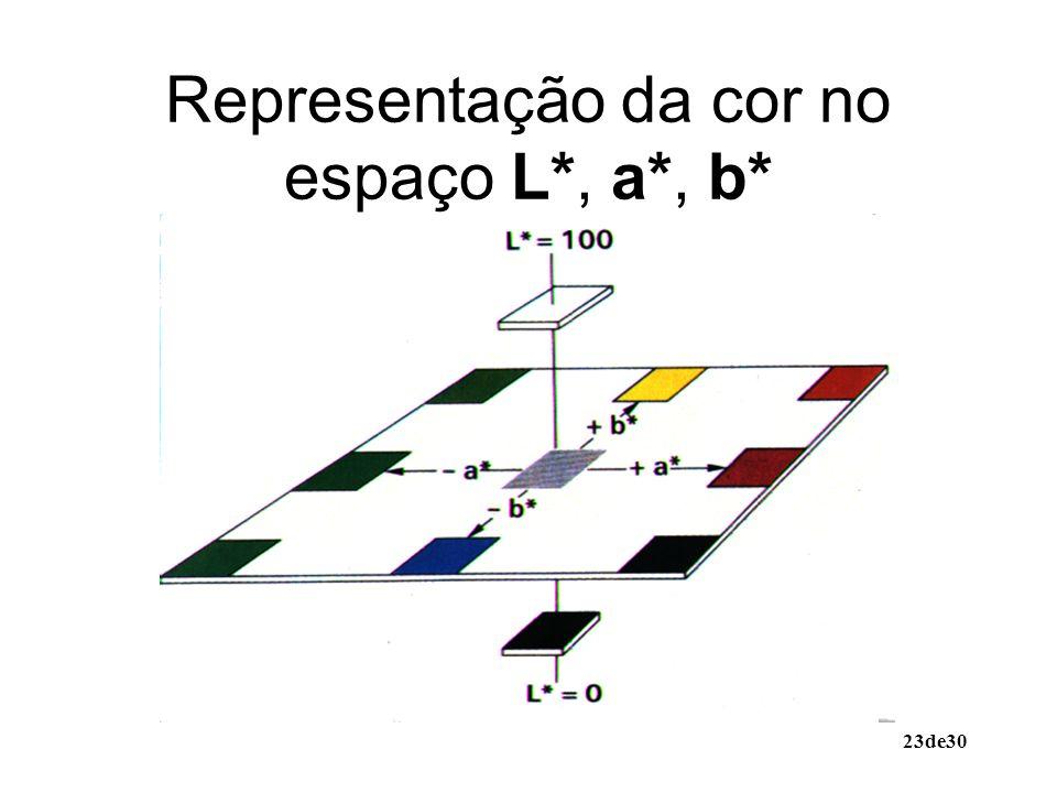 Representação da cor no espaço L*, a*, b*