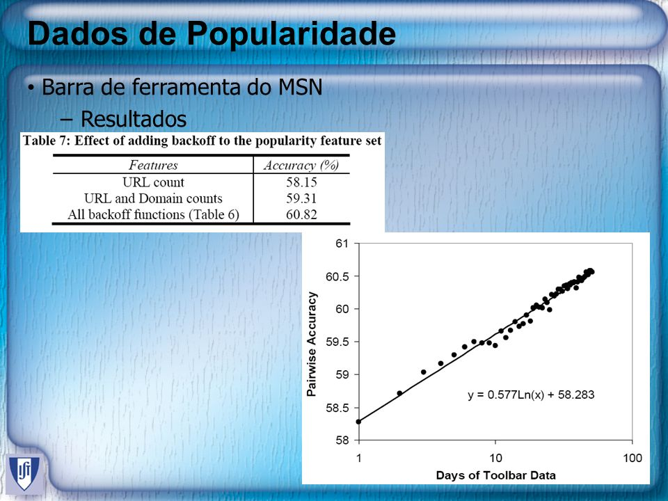 Dados de Popularidade Barra de ferramenta do MSN Resultados