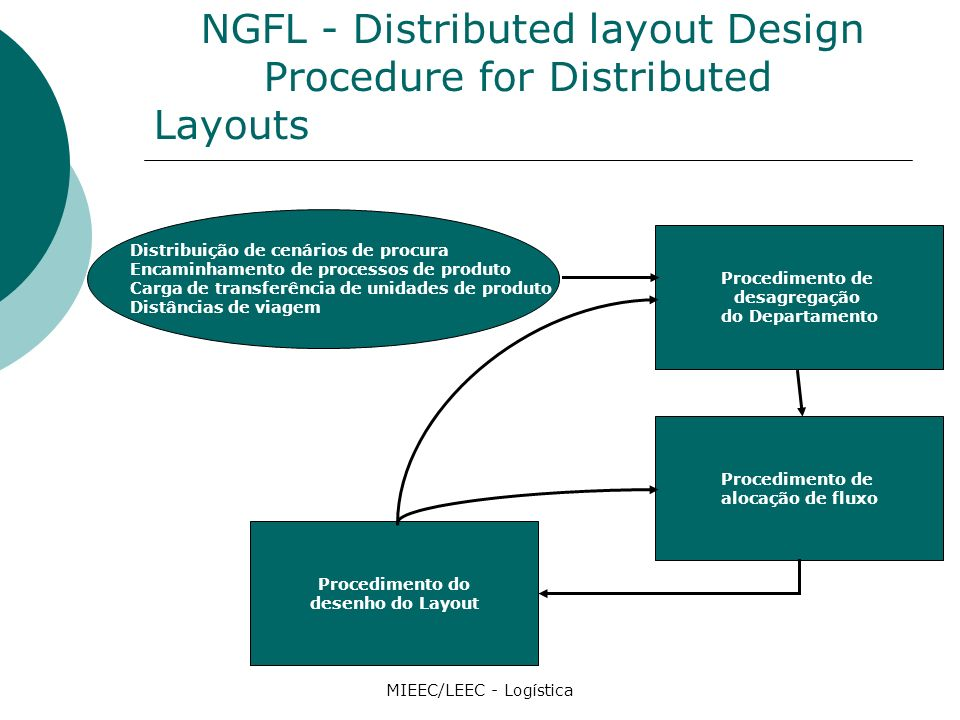 NGFL - Distributed layout Design Procedure for Distributed Layouts