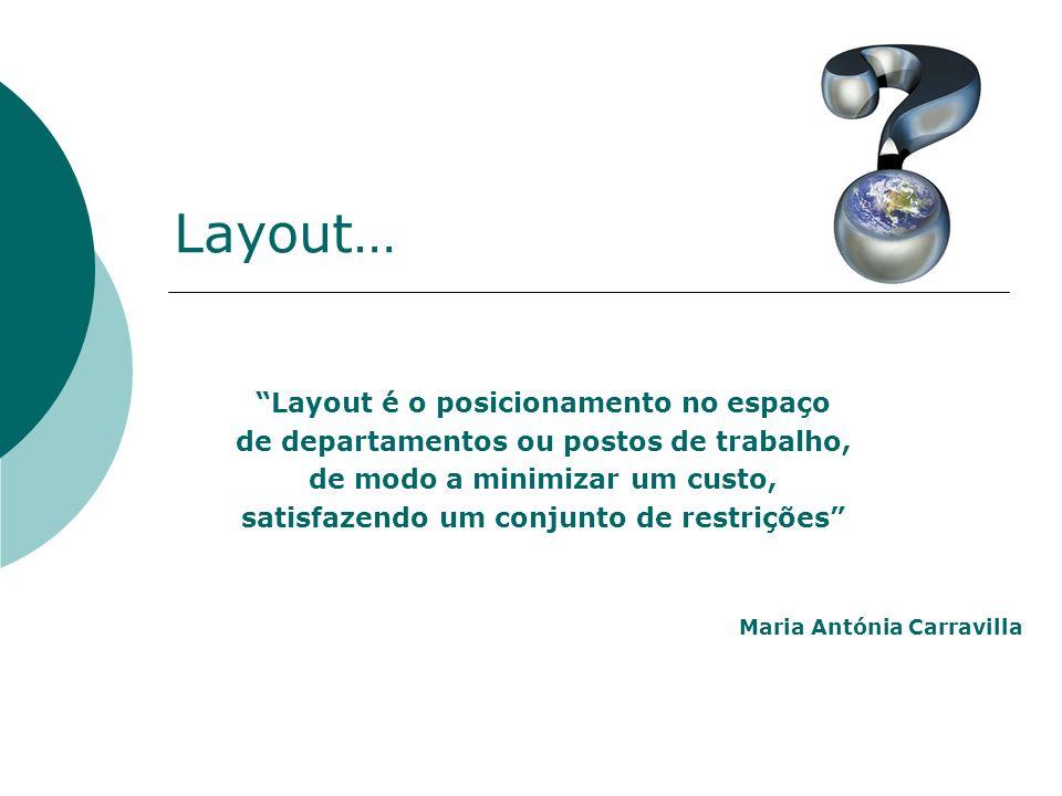 Layout… Layout é o posicionamento no espaço