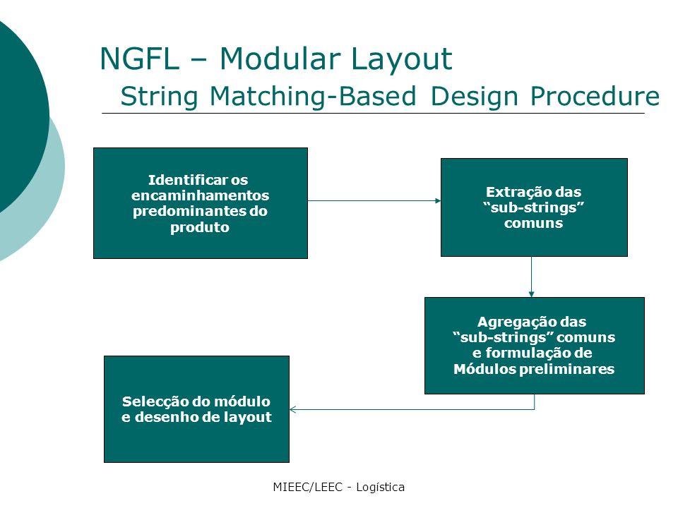 NGFL – Modular Layout String Matching-Based Design Procedure