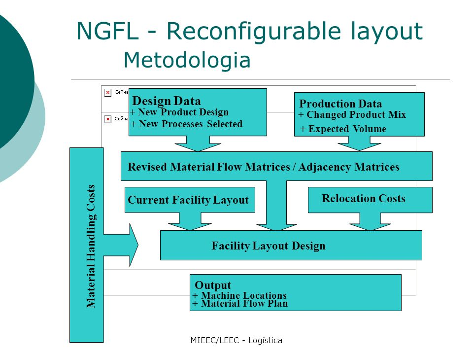 NGFL - Reconfigurable layout Metodologia