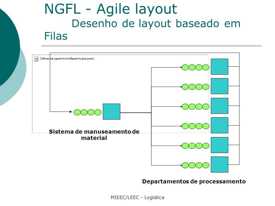 NGFL - Agile layout Desenho de layout baseado em Filas