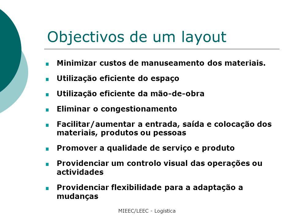 Objectivos de um layout