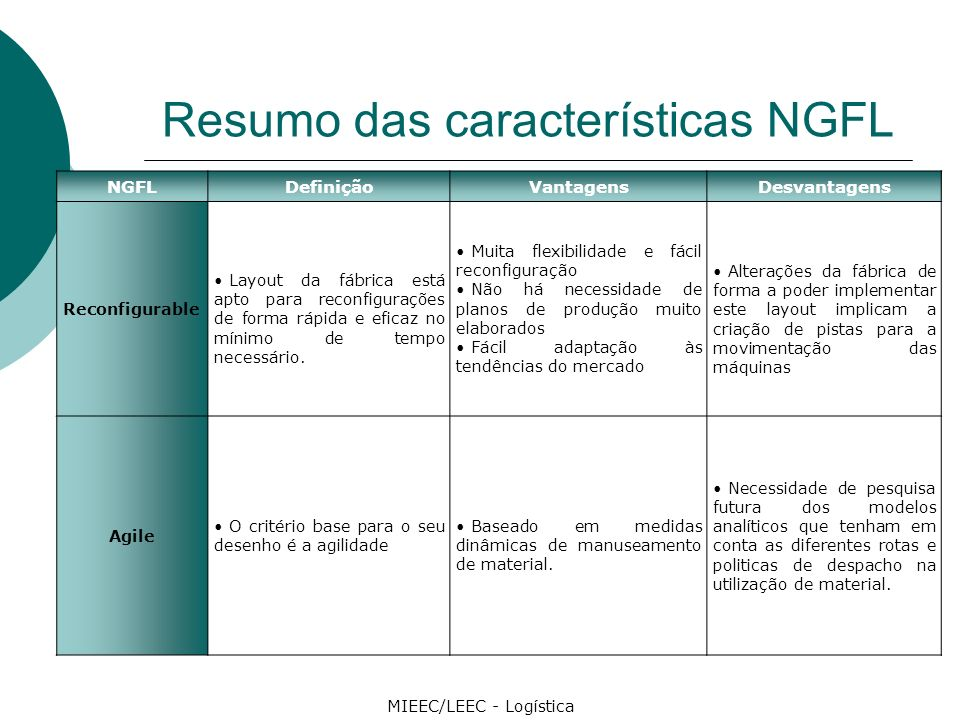 Resumo das características NGFL