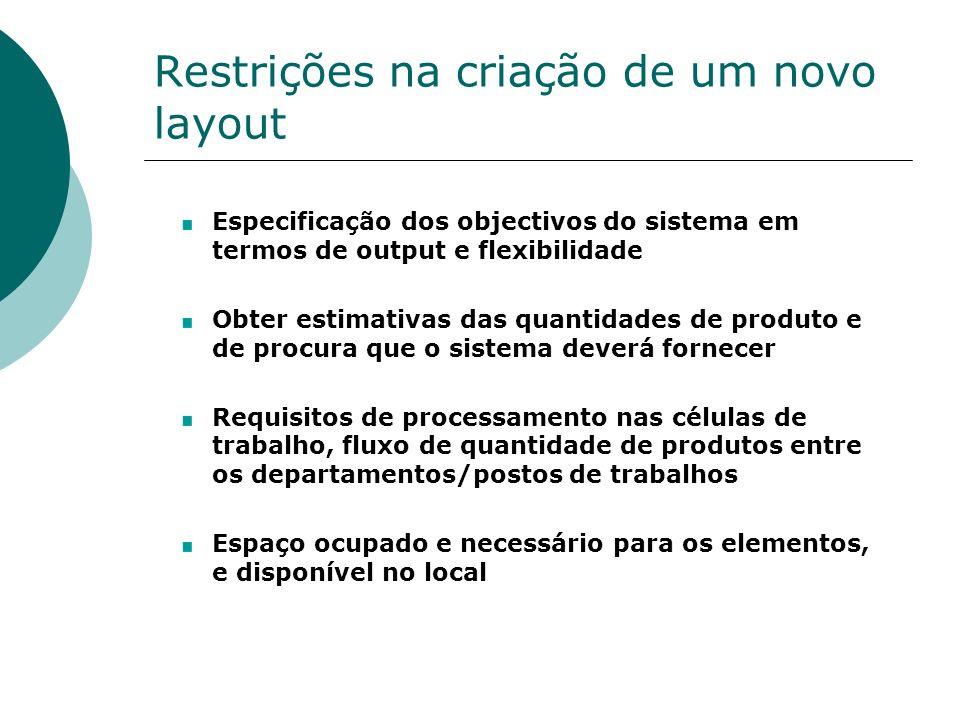 Restrições na criação de um novo layout
