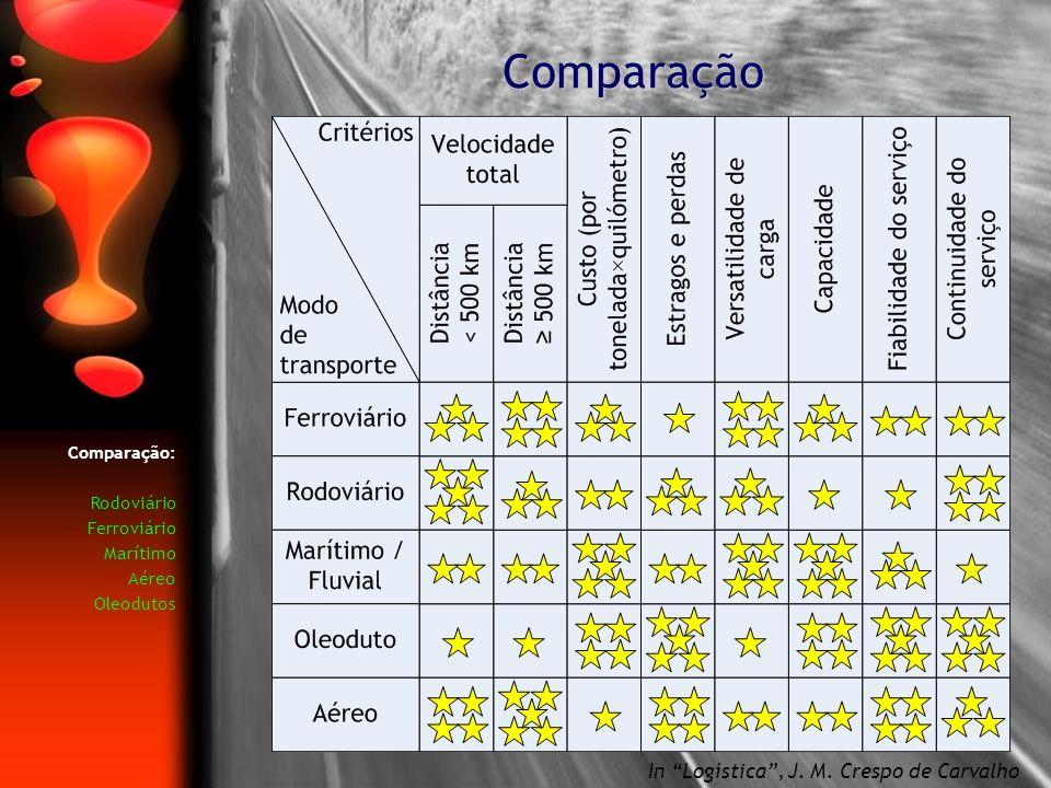 Comparação In Logística , J. M. Crespo de Carvalho Comparação:
