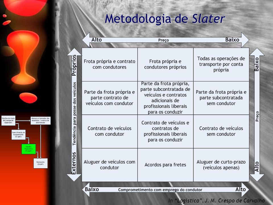 Metodologia de Slater In Logística , J. M. Crespo de Carvalho