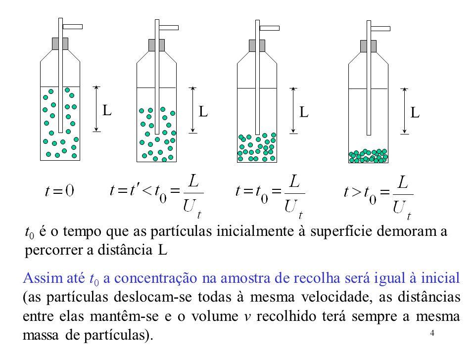 L L. L. L. t0 é o tempo que as partículas inicialmente à superfície demoram a percorrer a distância L.
