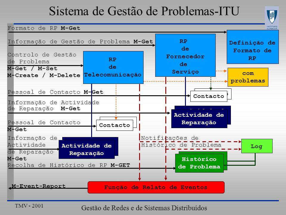 Sistema de Gestão de Problemas-ITU