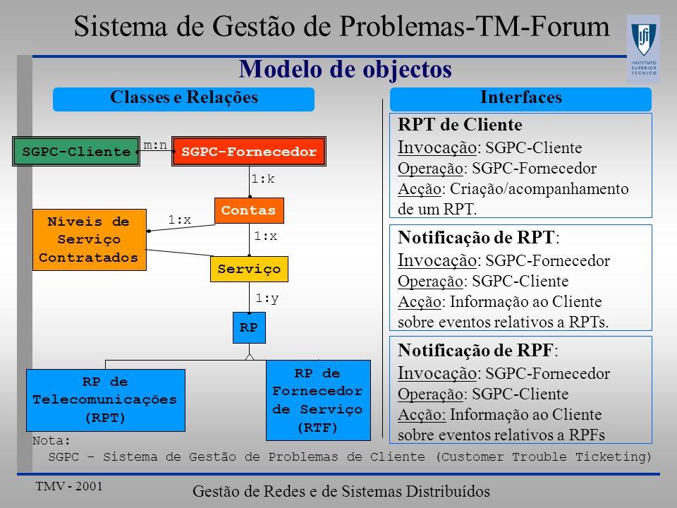 Sistema de Gestão de Problemas-TM-Forum