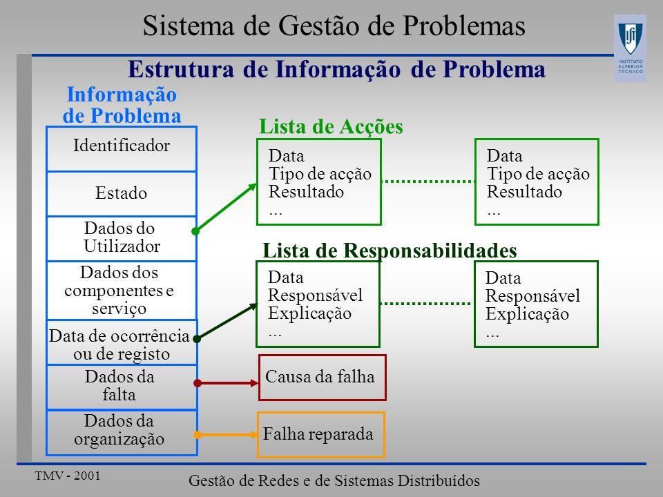 Sistema de Gestão de Problemas