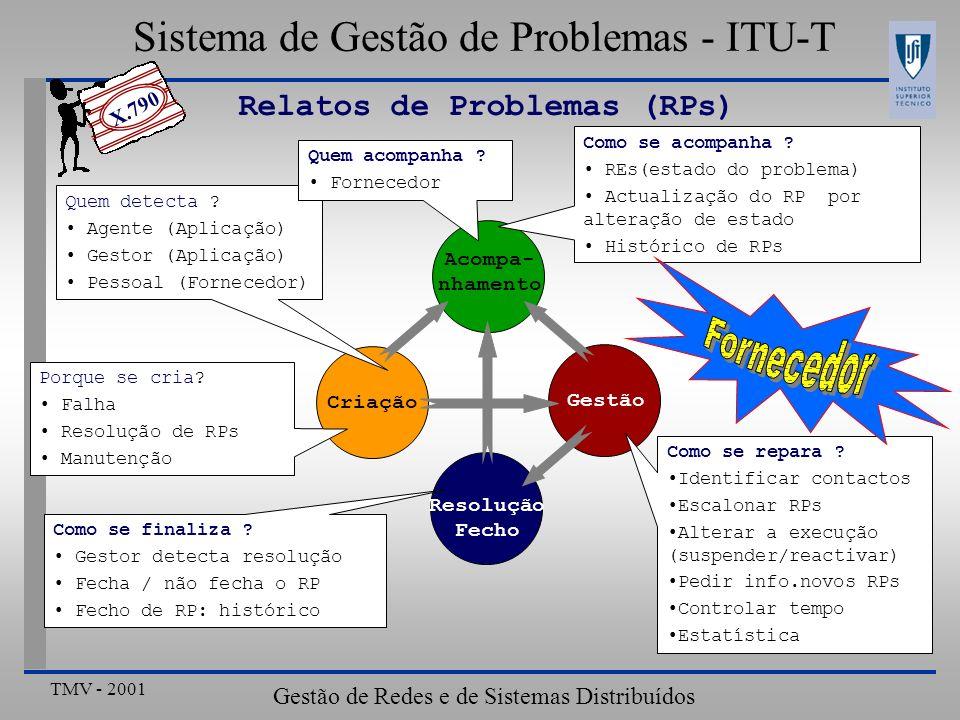 Sistema de Gestão de Problemas - ITU-T