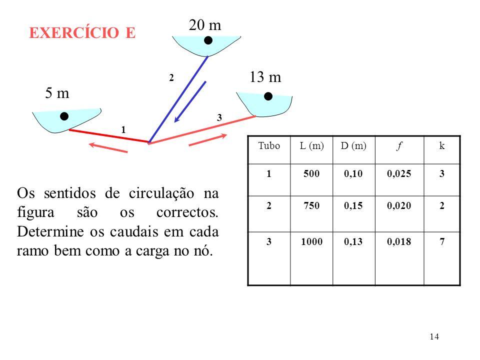 20 mEXERCÍCIO E. 13 m. 2. 5 m. 3. 1. Tubo. L (m) D (m) f. k. 1. 500. 0,10. 0,025. 3. 2. 750. 0,15. 0,020.