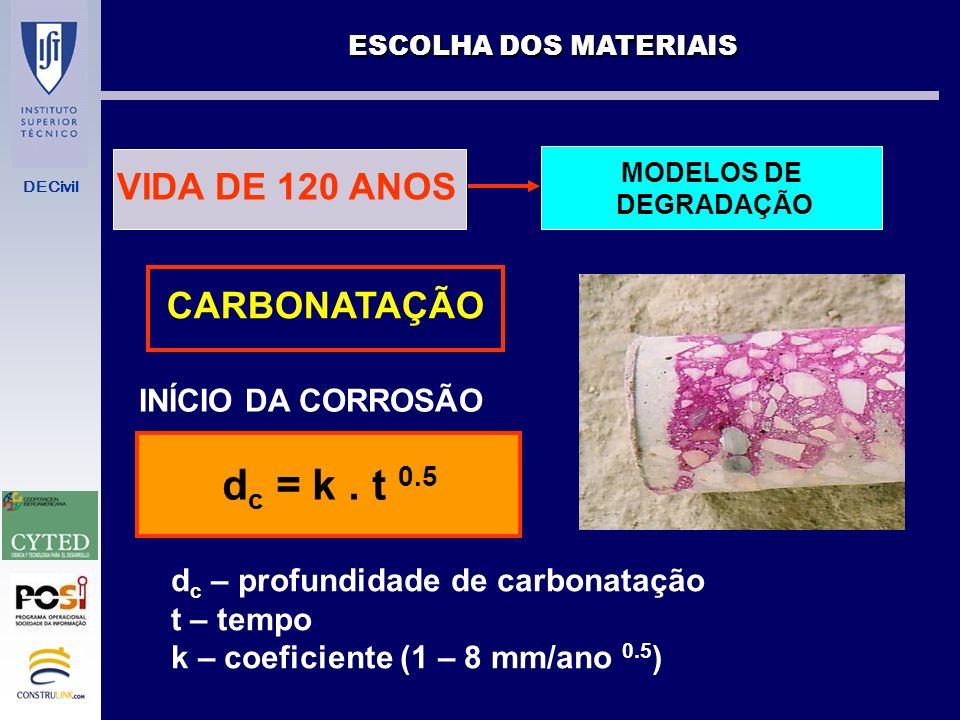 dc = k . t 0.5 VIDA DE 120 ANOS CARBONATAÇÃO INÍCIO DA CORROSÃO