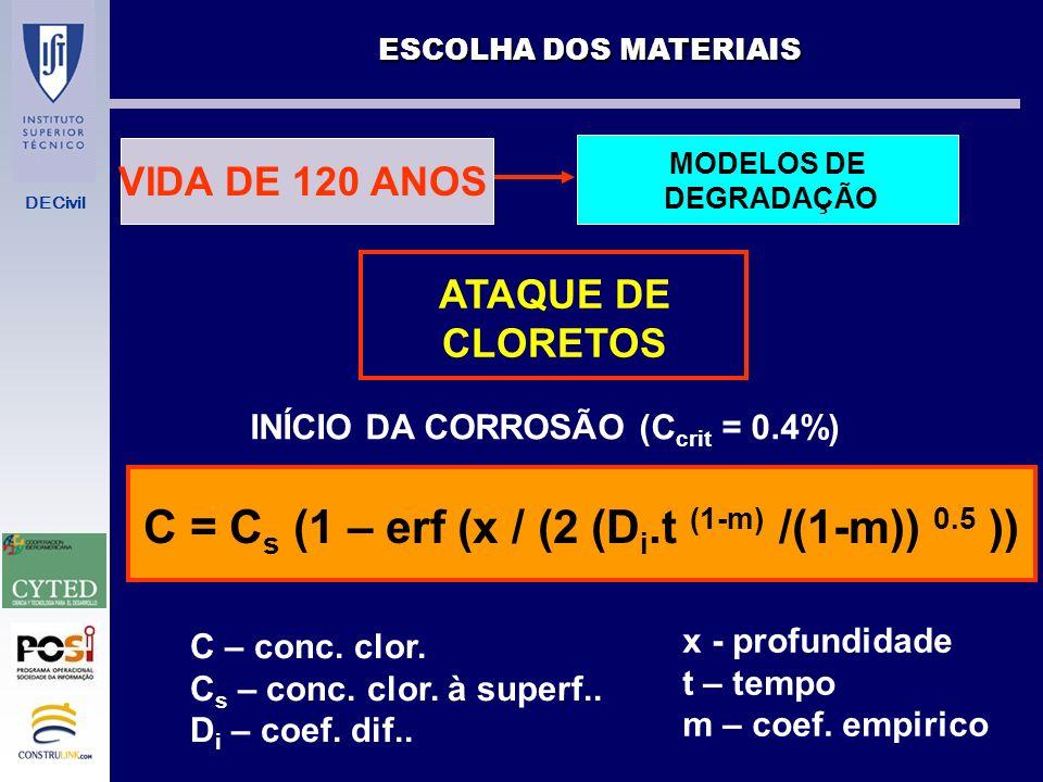 C = Cs (1 – erf (x / (2 (Di.t (1-m) /(1-m)) 0.5 ))