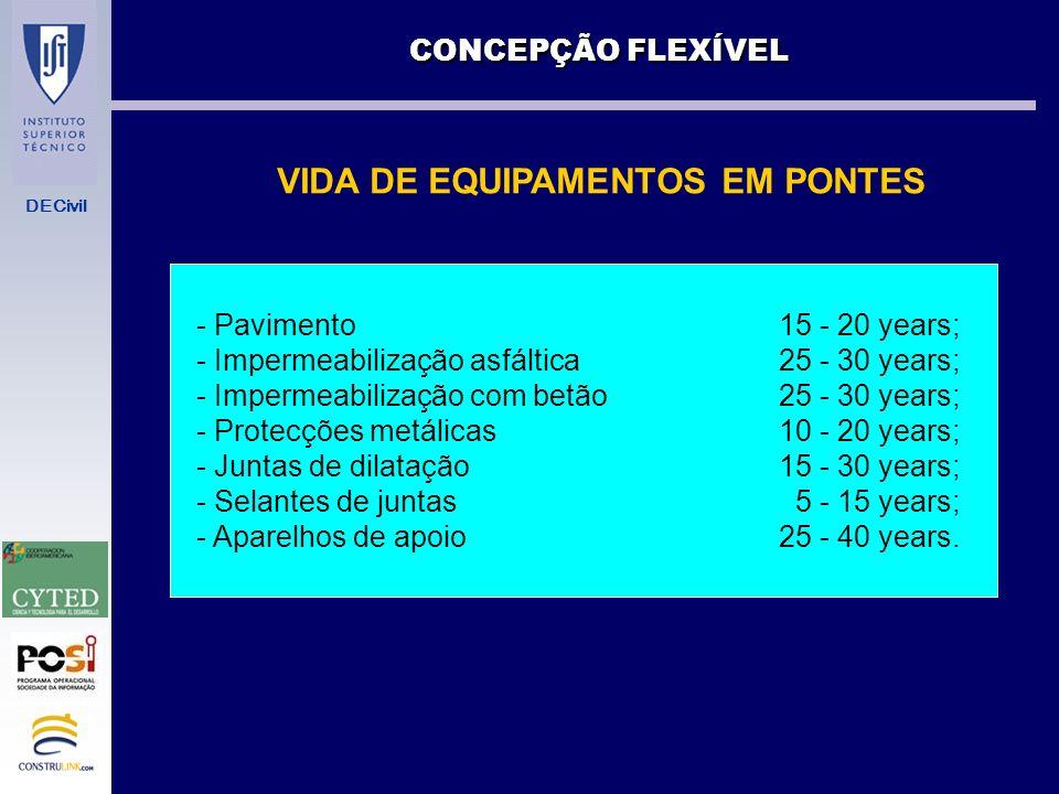 VIDA DE EQUIPAMENTOS EM PONTES