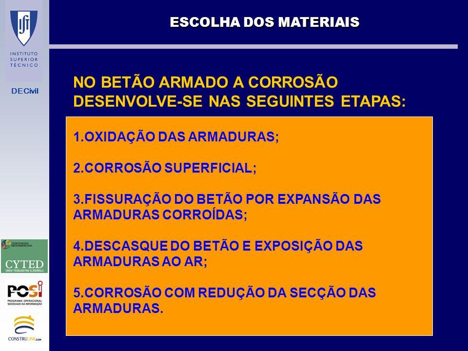 NO BETÃO ARMADO A CORROSÃO DESENVOLVE-SE NAS SEGUINTES ETAPAS: