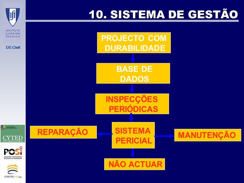10. SISTEMA DE GESTÃO PROJECTO COM DURABILIDADE BASE DE DADOS
