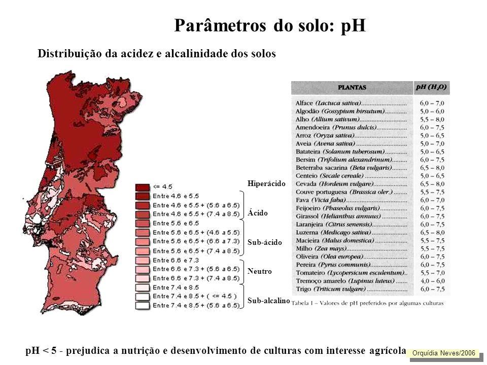 Parâmetros do solo: pH Distribuição da acidez e alcalinidade dos solos