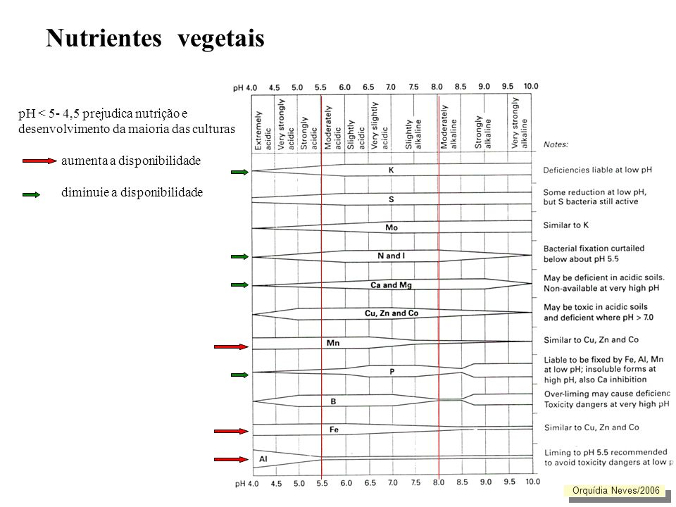Nutrientes vegetais pH < 5- 4,5 prejudica nutrição e desenvolvimento da maioria das culturas. aumenta a disponibilidade.