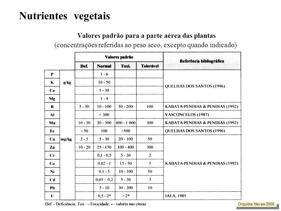 Valores padrão para a parte aérea das plantas