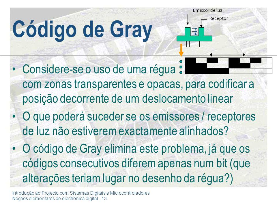 Código de Gray Emissor de luz. Receptor.