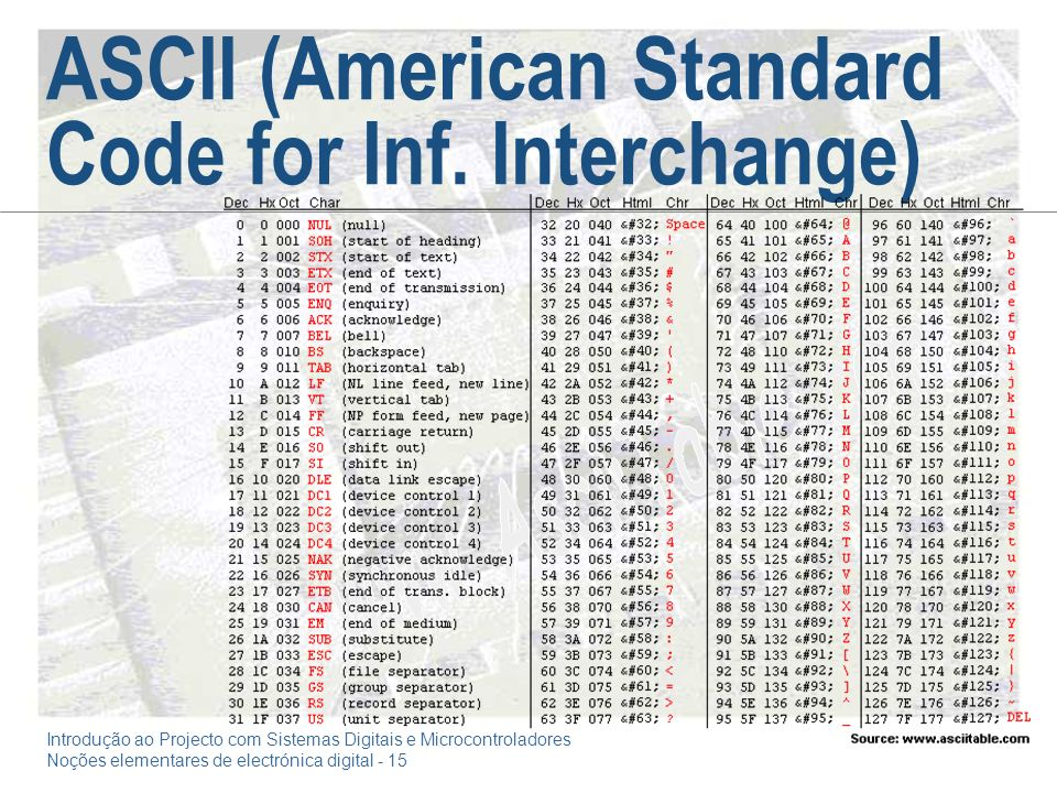 ASCII (American Standard Code for Inf. Interchange)
