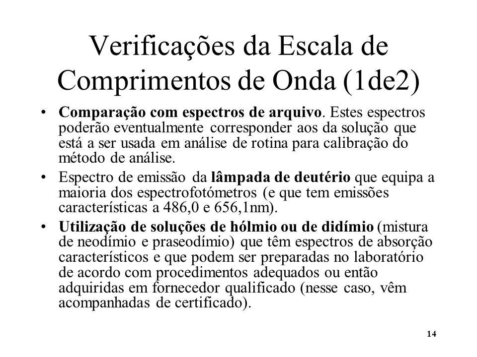 Verificações da Escala de Comprimentos de Onda (1de2)
