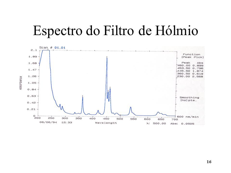 Espectro do Filtro de Hólmio