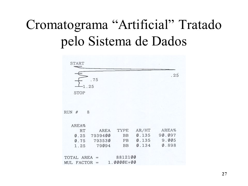 Cromatograma Artificial Tratado pelo Sistema de Dados